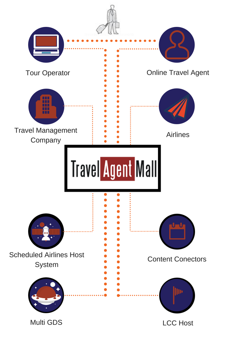 Airline Ticket Consolidator